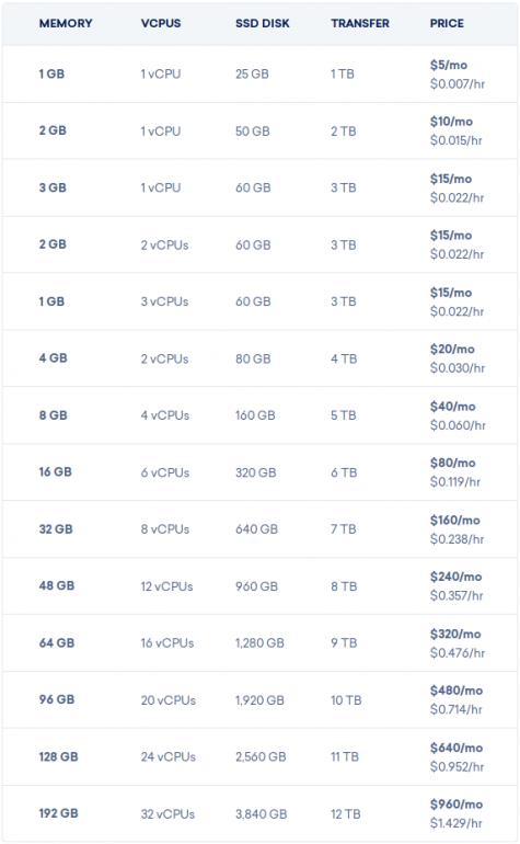 DigitalOcean server pricing