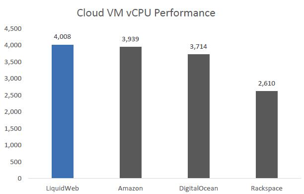 liquidweb.com vps performance